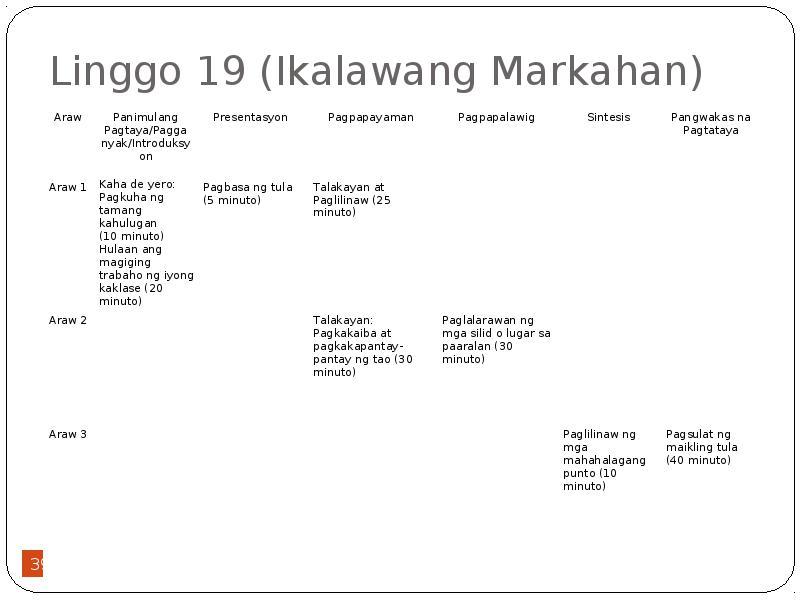 Ang Ikalawang Markahan: Filipino sa Baitang 7 Mga Manunulat