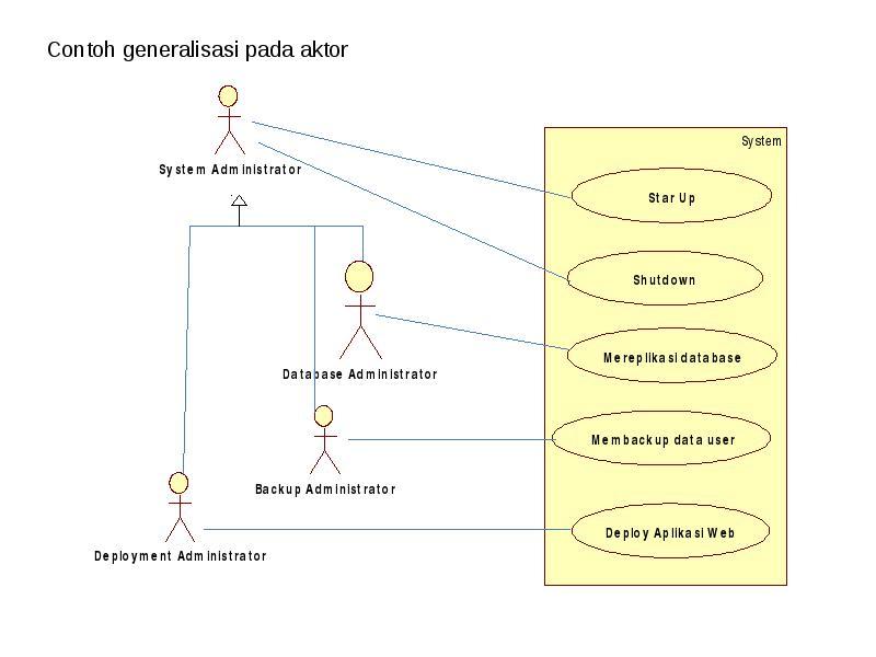 Apa yang dilakukan hubungan extensi antar use case berarti bahwa suatu use case merupakan tambahan kegunaan dari use case yang lain jika kondisi atau syarat tertentu dipenuhi ccuart Image collections