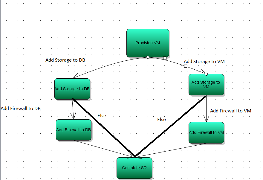 Best Practices for Process Designer: Author : Raj Hiremath