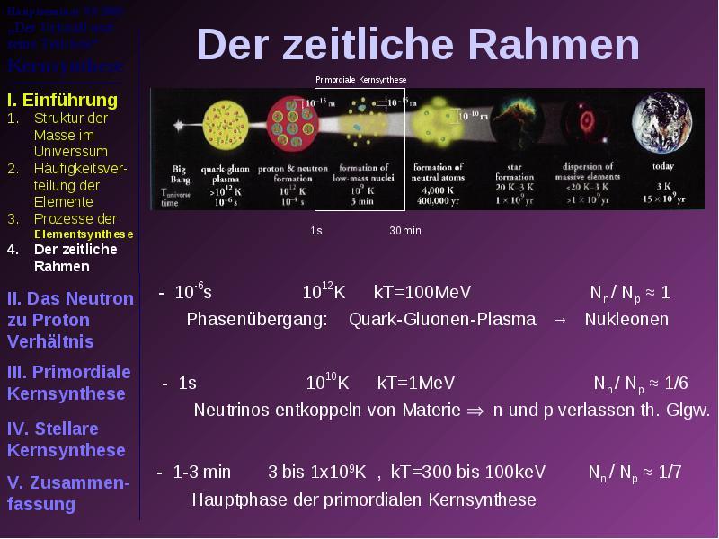 Der Urknall und seine Teilchen Überblick