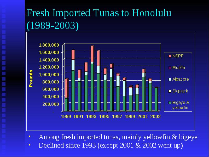 Imported tuna and impact to hawaii fish market minling pan for Wholesale fish market los angeles
