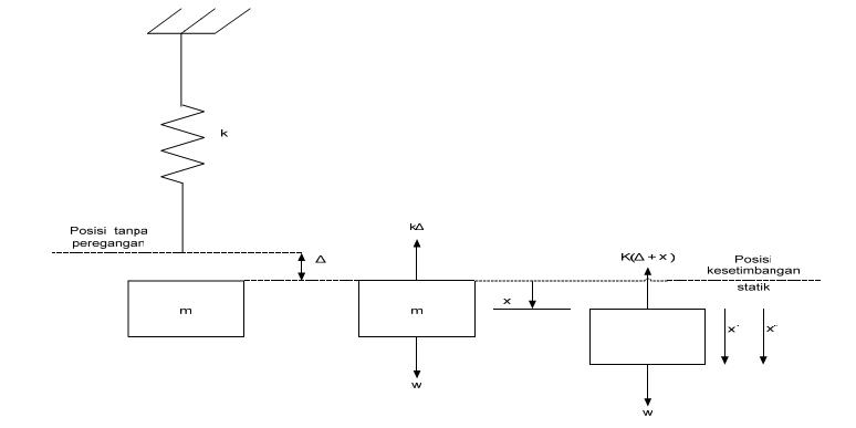 Kata pengantar sistem pegas massa dan diagram benda bebas ccuart Gallery