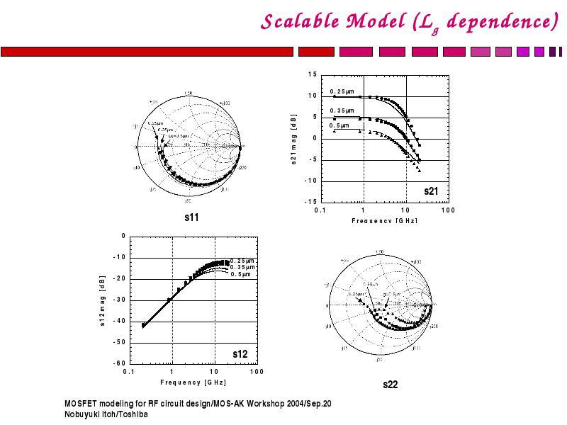 mosfet modeling for rf circuit design nobuyuki itoh