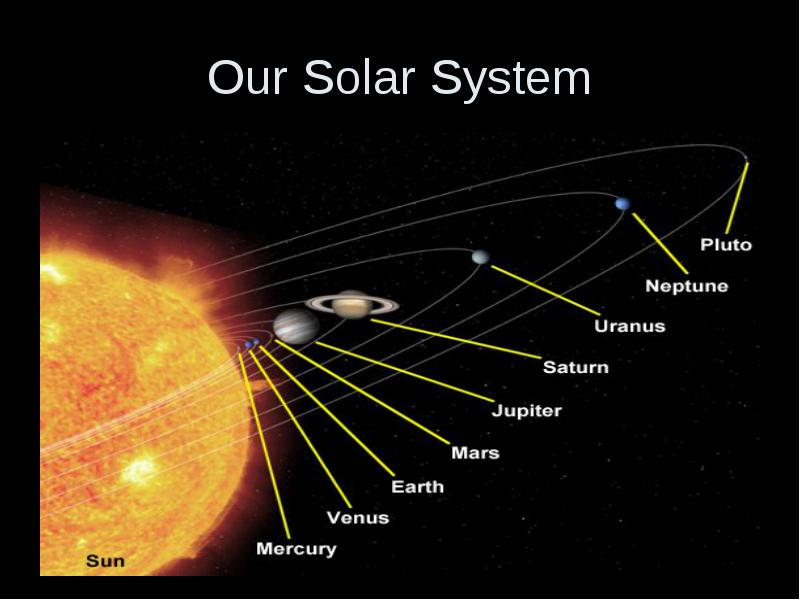 name as many planets as you can in order  closest to farthest from the sun   name as many
