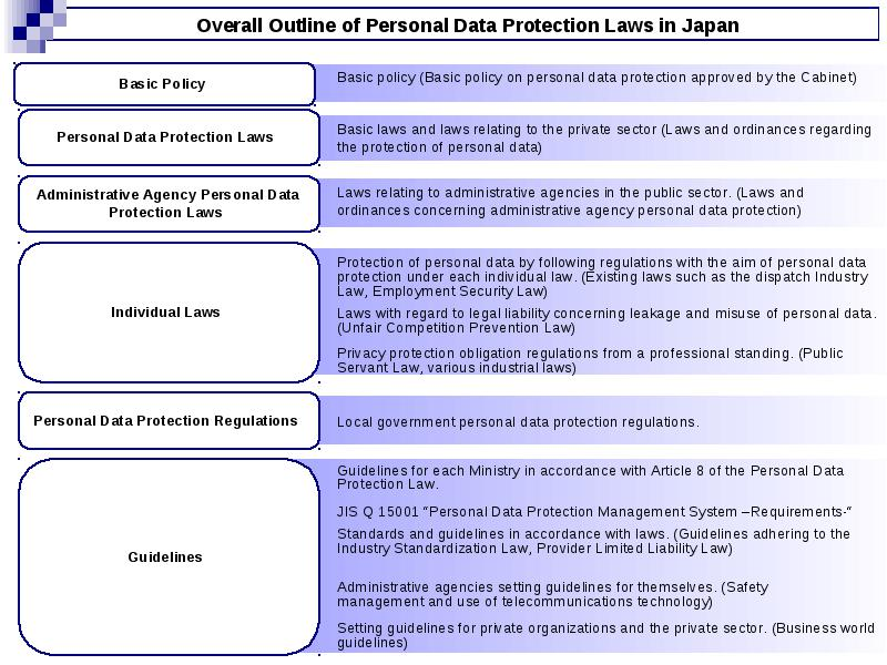 JIS Q 15001 Personal Data Protection Management System Requirements Established March 20 2006