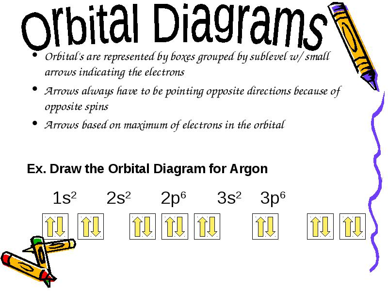 Orbitals Are Represented By Boxes Grouped By Sublevel W Small